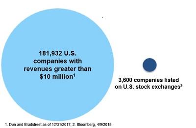 Fi3 Private Markets Portfolio Chart_1.jpg