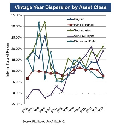Fi3 Private Markets Vintage Year Dispersion by Asset Class_1.jpg