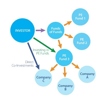 Fi3 Private Markets Direct Investment Funds_1.jpg