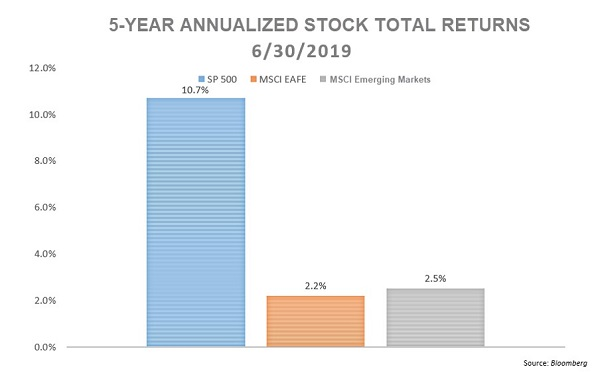 5 Reasons for Concern 5 Year Annualized Stock Total Returns web.jpg