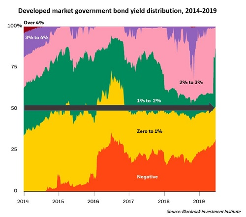 5 Reasons for Concern Developed Government Market Bond Yield Distribution web.jpg