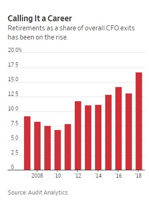 5 Reasons for Concern Leaving CFOs web.jpg