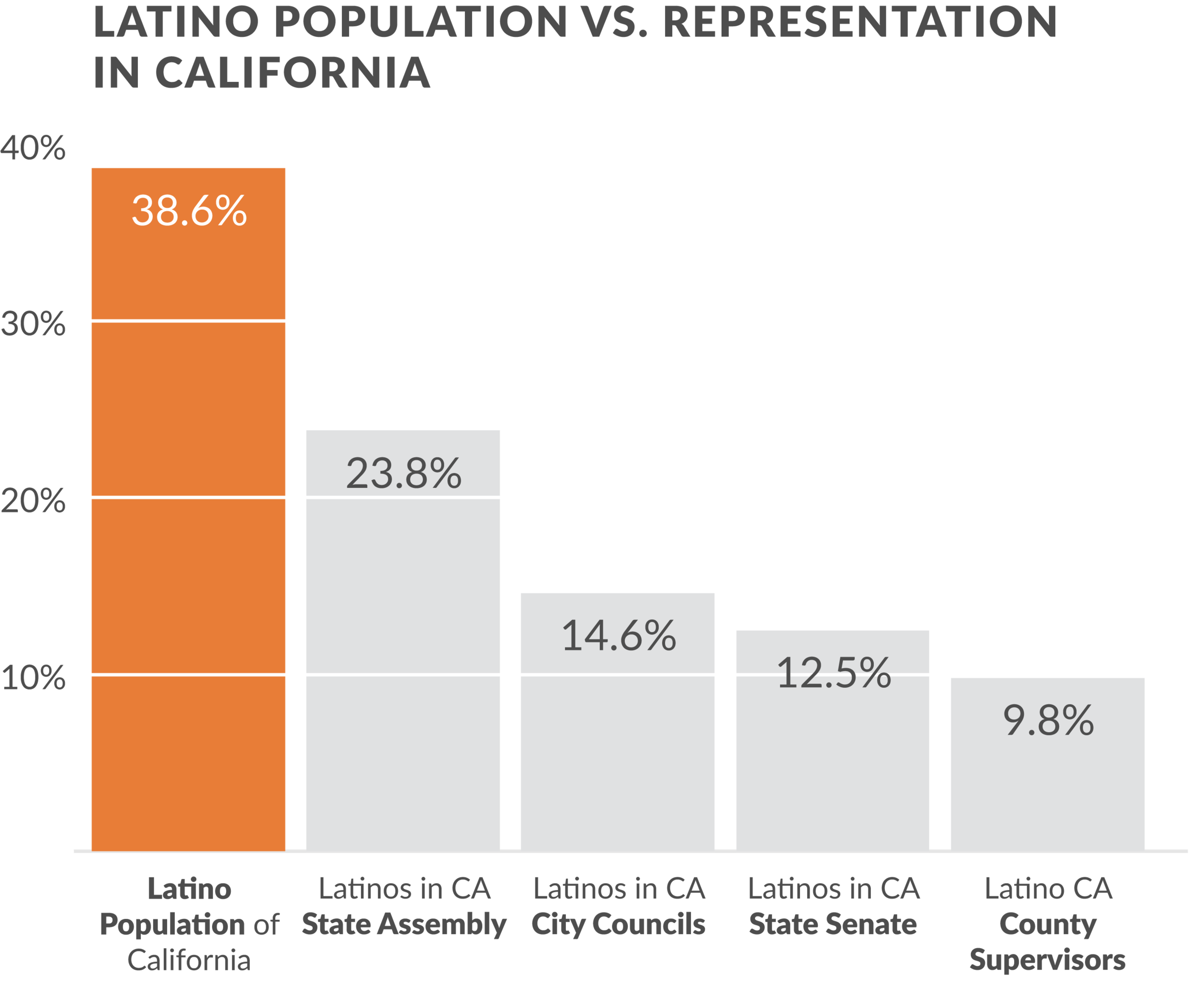 California Latino Population vs. Representation. Source:  The Leadership California Institute