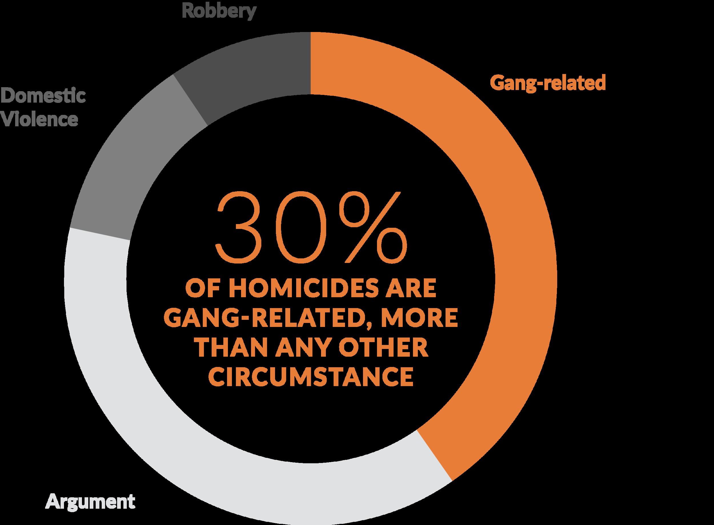 Source:  Homicide in California, 2014  California Department of Justice