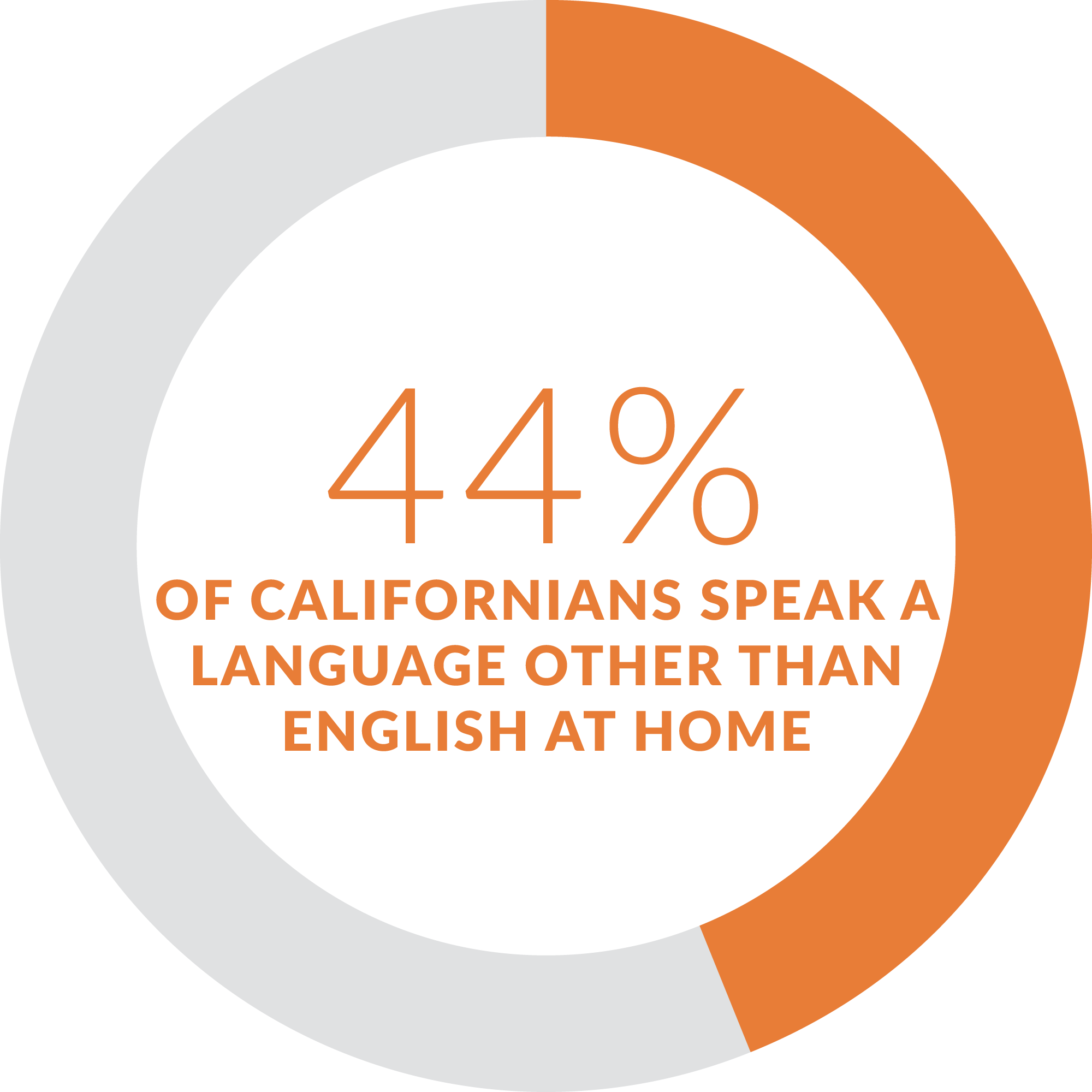 California has the highest percentage of residents that speak a language other than English at home. Source:  U.S. Census
