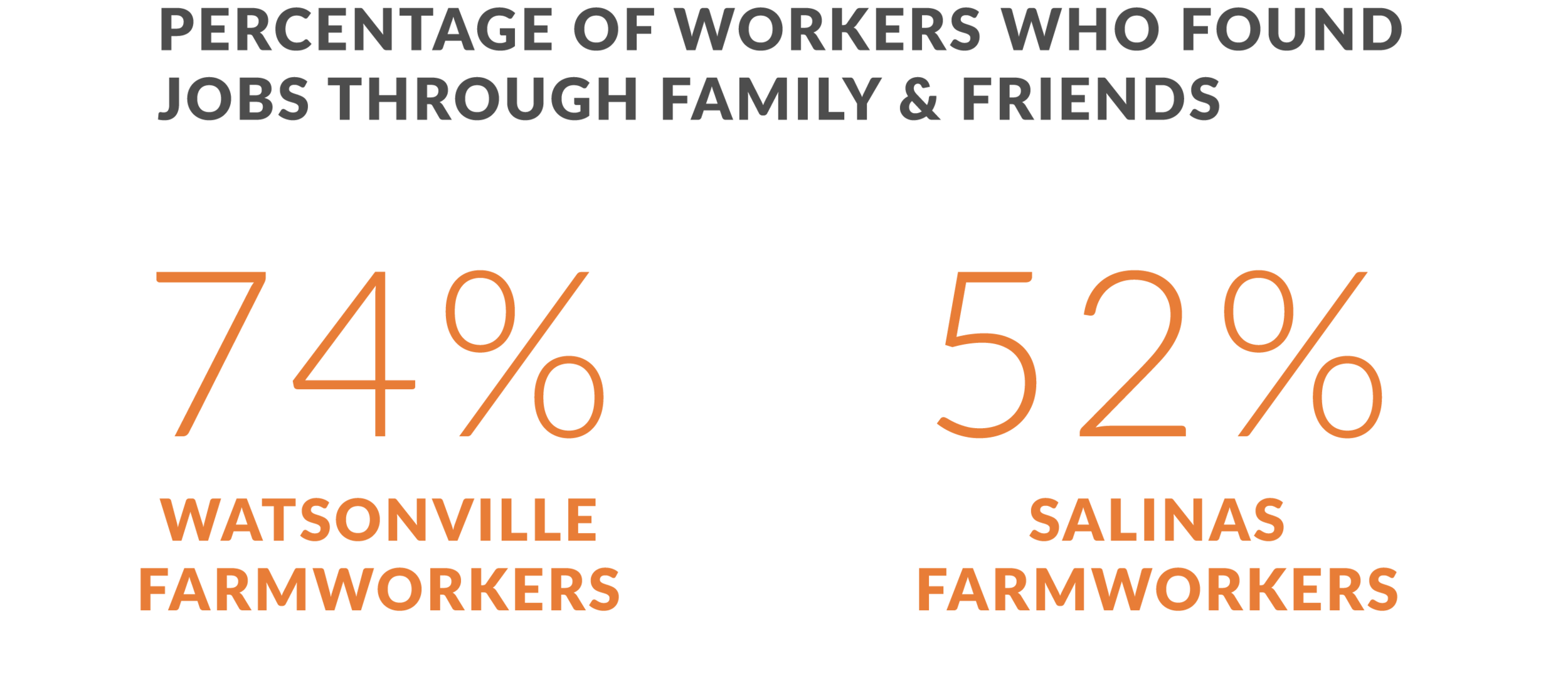 Source:   The Farmworkers' Journey