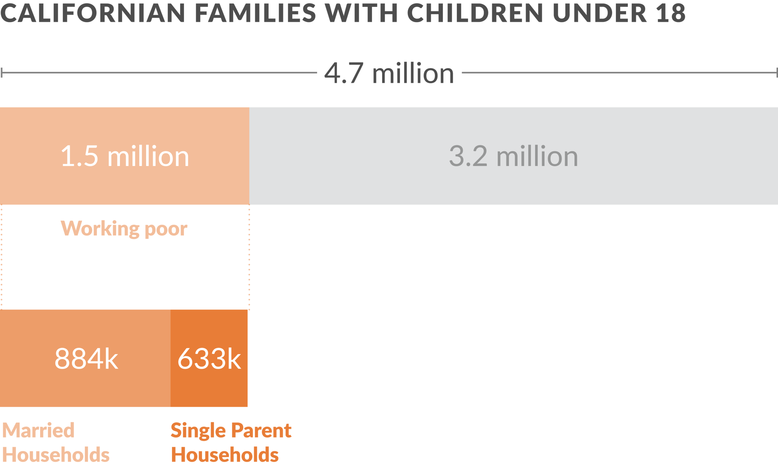 There are 1.5 million working poor families in California. Source:  2014 Current Population Survey, U.S. Census Bureau