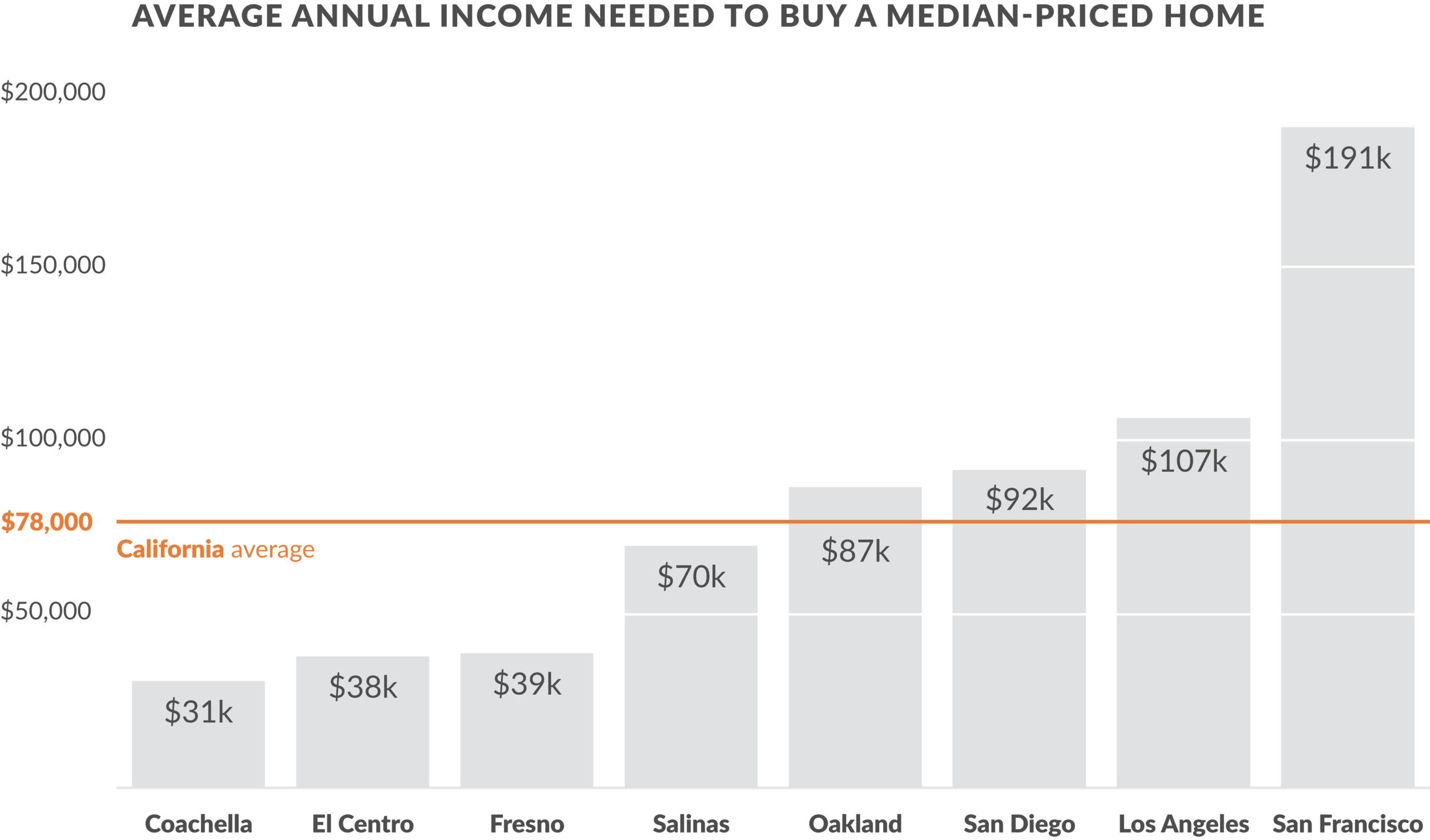 Income needed to purchase a median-priced home (20% down payment) in various California cities. Source:  Sacramento Bee