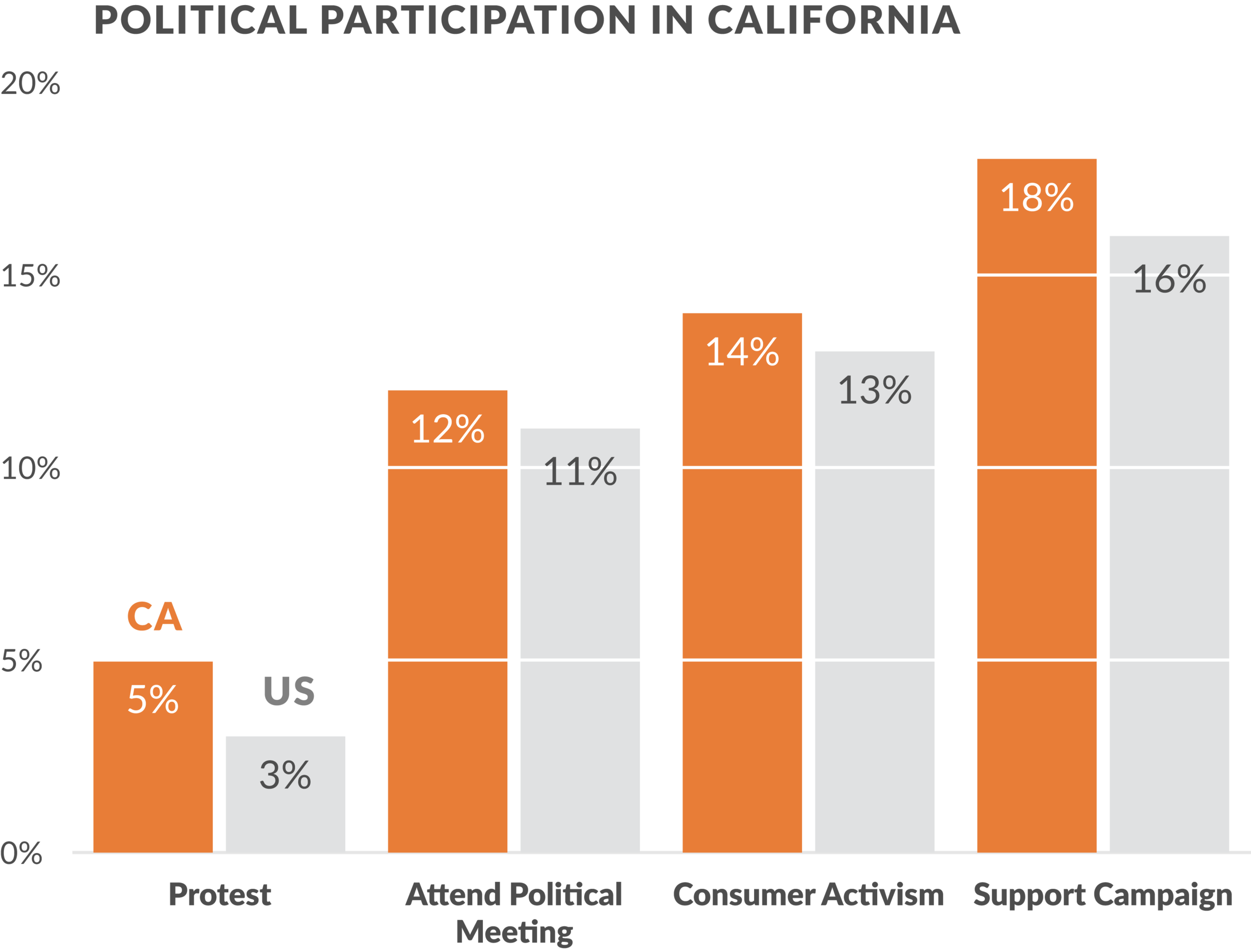 Californians have a higher rate of participation in many group political activities. Source:  Advancement Project