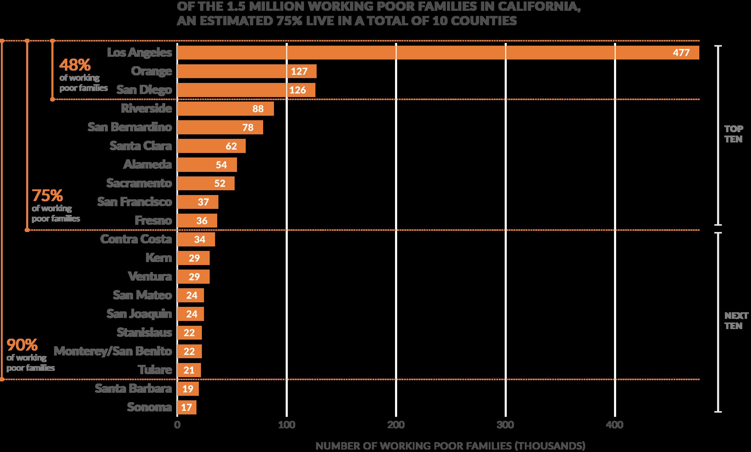 Source: The U.S. Census,  Public Policy Institute of California , Monitor Institute analysis 2012-2014