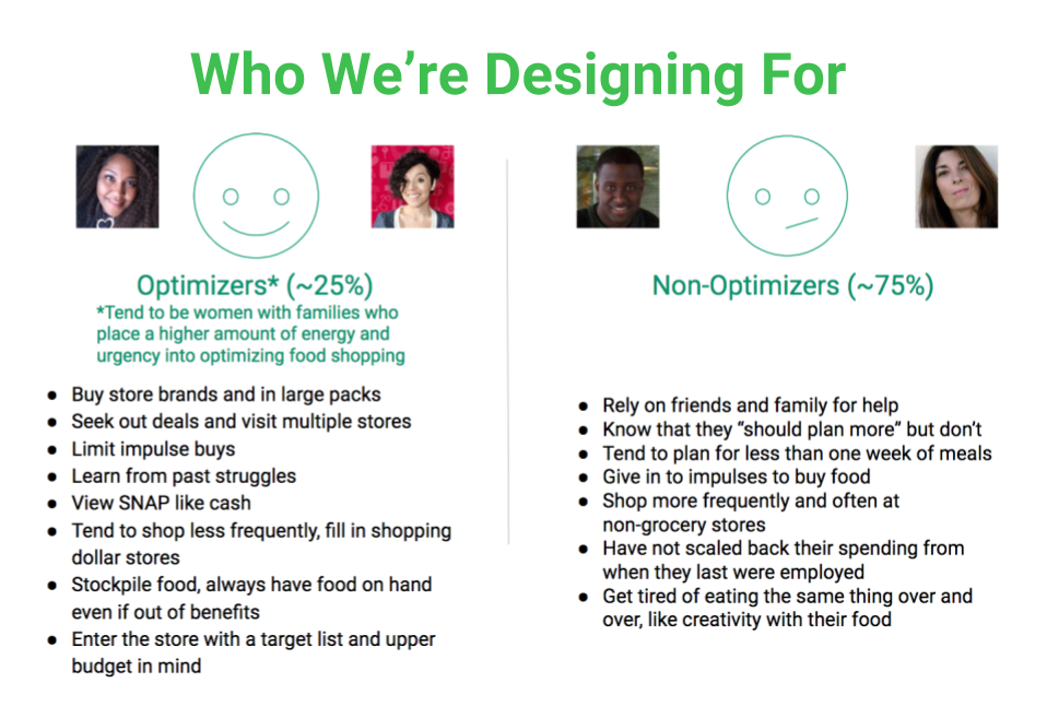 A high-level breakdown of our two user types. The vast majority fell into the Non-Optimizer group.