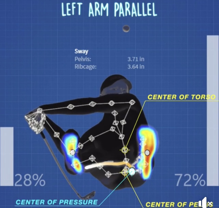 (Images AMG Golf). Center of pressure and center of torso movement