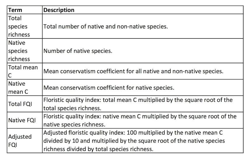 FQA metric definitions from Universal FQA.jpg