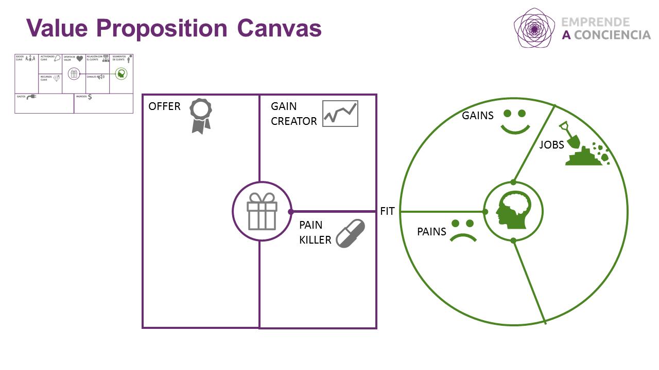 Adaptación del Canvas de la Oferta de valor (The Value Proposition Canvas –VPC)