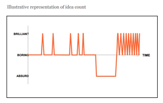 """""""De 100 ideas las primeras 60 pueden producir 5 nuevas ideas o al menos diferentes, las 20 siguientes no producen más que risas y a partir de la idea número 80 vuelven a aparecer las ideas geniales.""""  Referencia"""