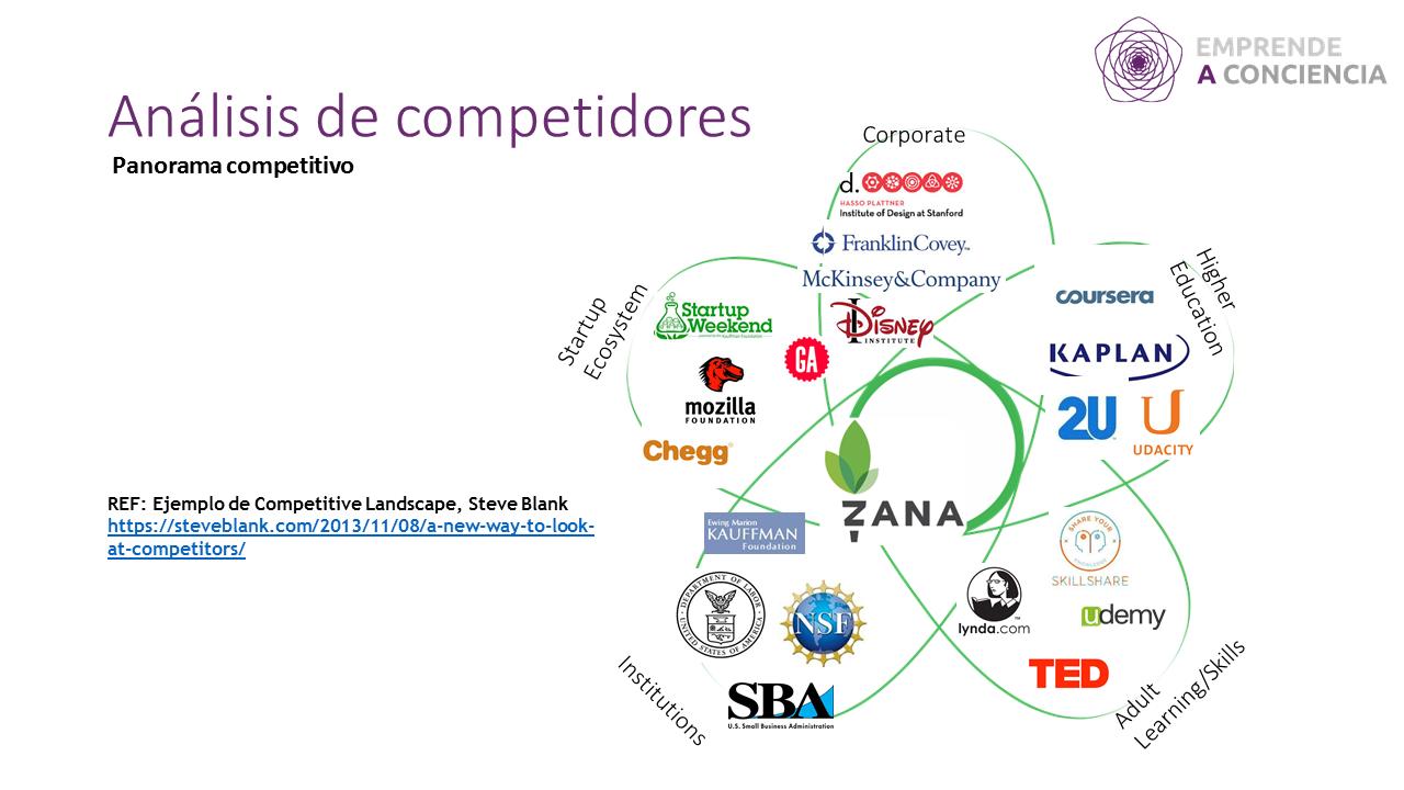 Ejemplo de Competitive Landscape, Steve Blank