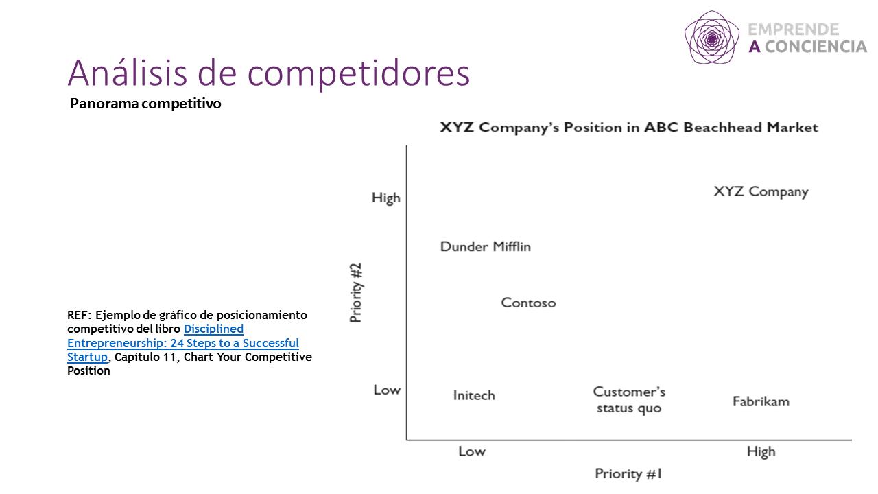 Ejemplo de gráfico de posicionamiento competitivo del libro Disciplined Entrepreneurship: 24 Steps to a Successful Startup