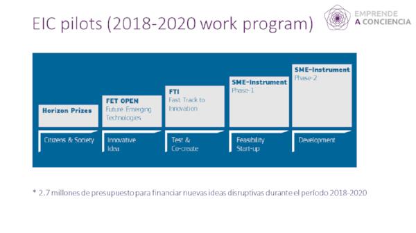 Pilotos EIC del programa de trabajo 2018-2020