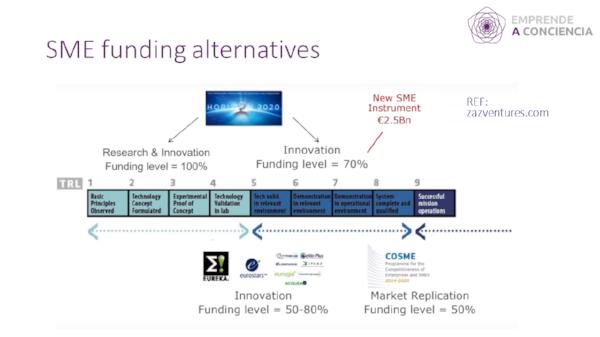 Posicionamiento del SME instrument respecto a otras alternativas de financiación