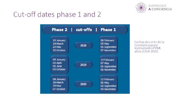 Fechas de corte para el Instrumento Pyme durante los años 2018 - 2020