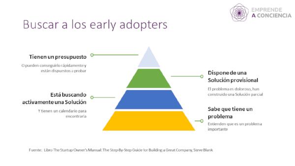 Criterios para identificar a los clientes tempranos o early adopters