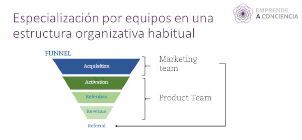Dna equipo Growth_estructura tradicional.png