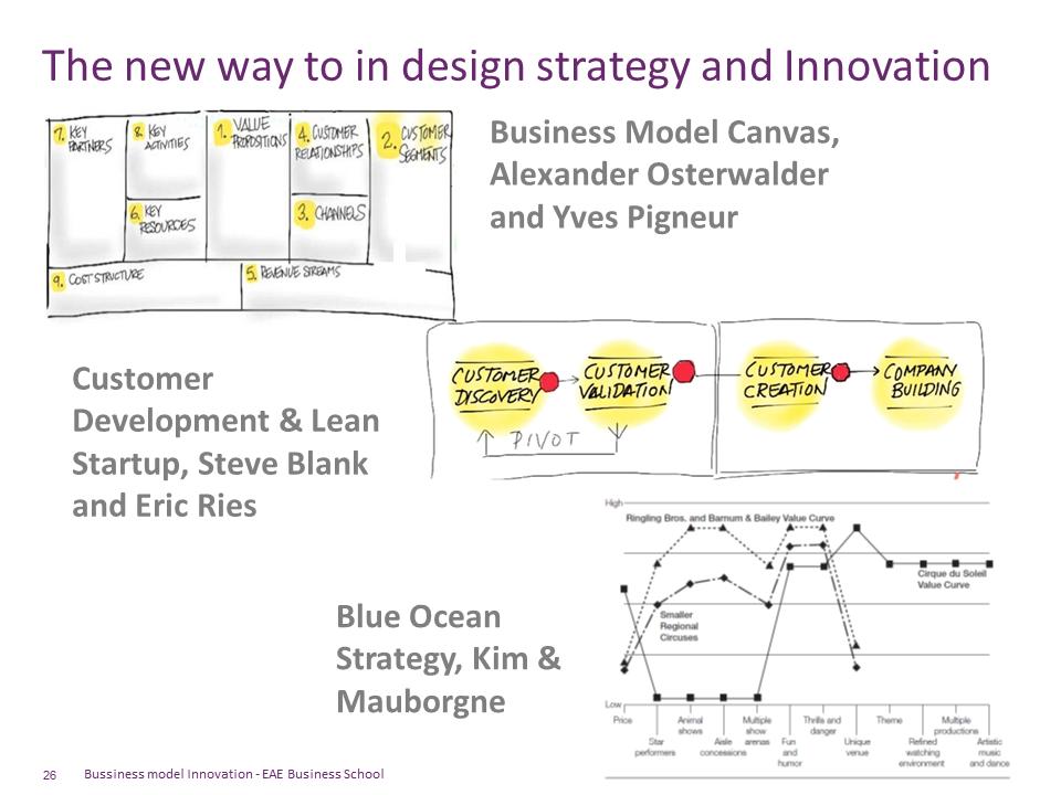 algunas metodologias de innovación y estrategia