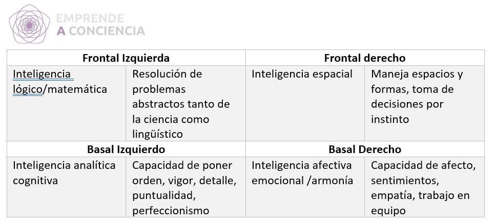 Tabla resumen de las teoría de las inteligencias múltiples