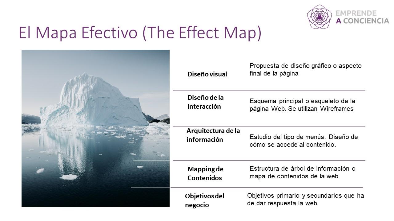 Una web es como in iceberg: lo que se ve sólo es la interfaz visual de algo muy pensado y medido.