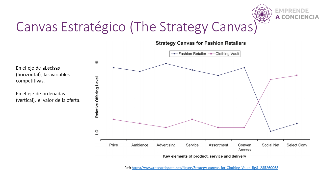 Strategy_Canvas_example.png