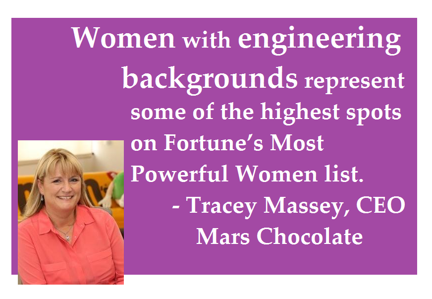 Women with engineering backgrounds represent some of the highest spots on Fortune's Most Powerful Women list. -Tracey Massey, CEO, Mars Chocolate. www.lynncareercoach.com Lynn Carroll, Career Coach