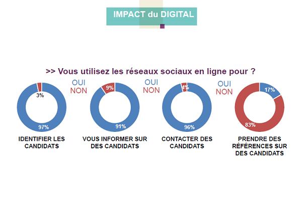 impact du digital.PNG
