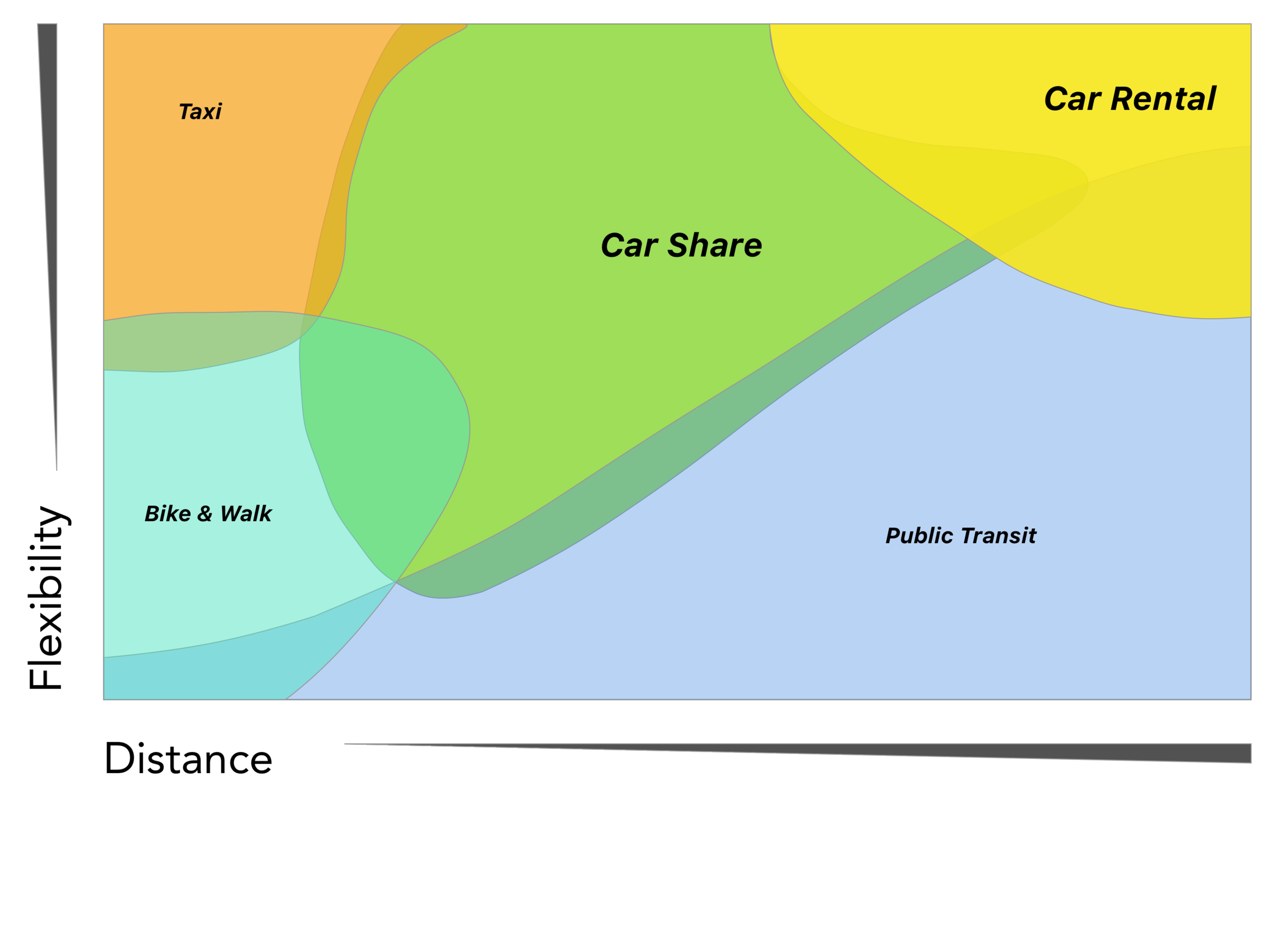 """This Mobility Matrix graphic was originally designed in 1974. It appeared in this report: Para-transit: Neglected options for urban mobility, Urban Institute. The term car share hadn't been invented at that time and was called """"Para-transit""""."""