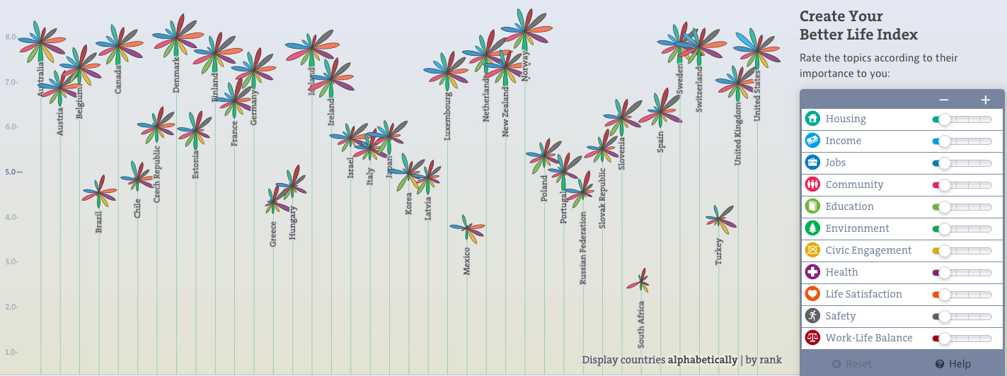 OECD Better Life Index - countries' ranking changes according to the importance attributed to the different variables