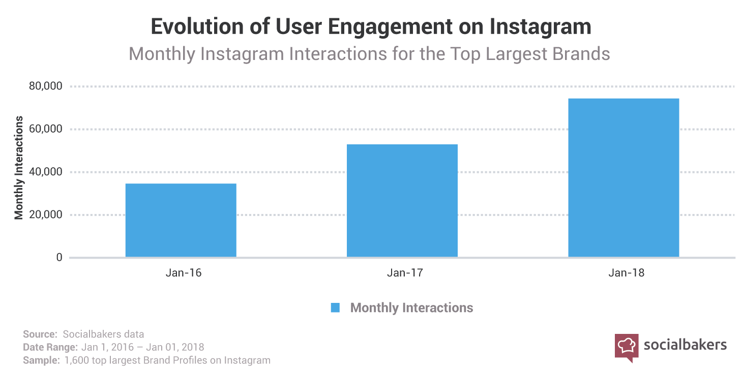 https___cdn.socialbakers.com_www_storage_www_articles_content_2018-07_1531829787-instagram-engagement-brands.png
