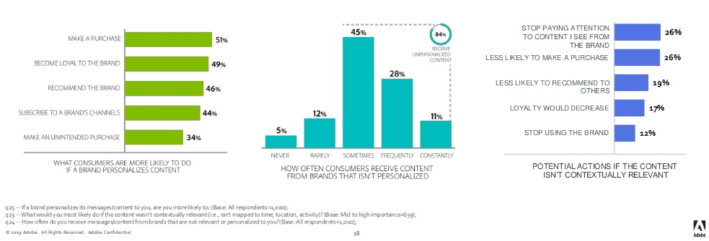 Picture source:  https://www.slideshare.net/adobe/2019-adobe-brand-content-survey