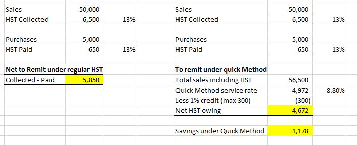 quick method hst vs regular method