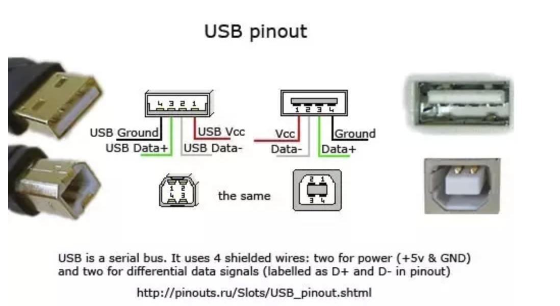 USB Port Type A Pinouts