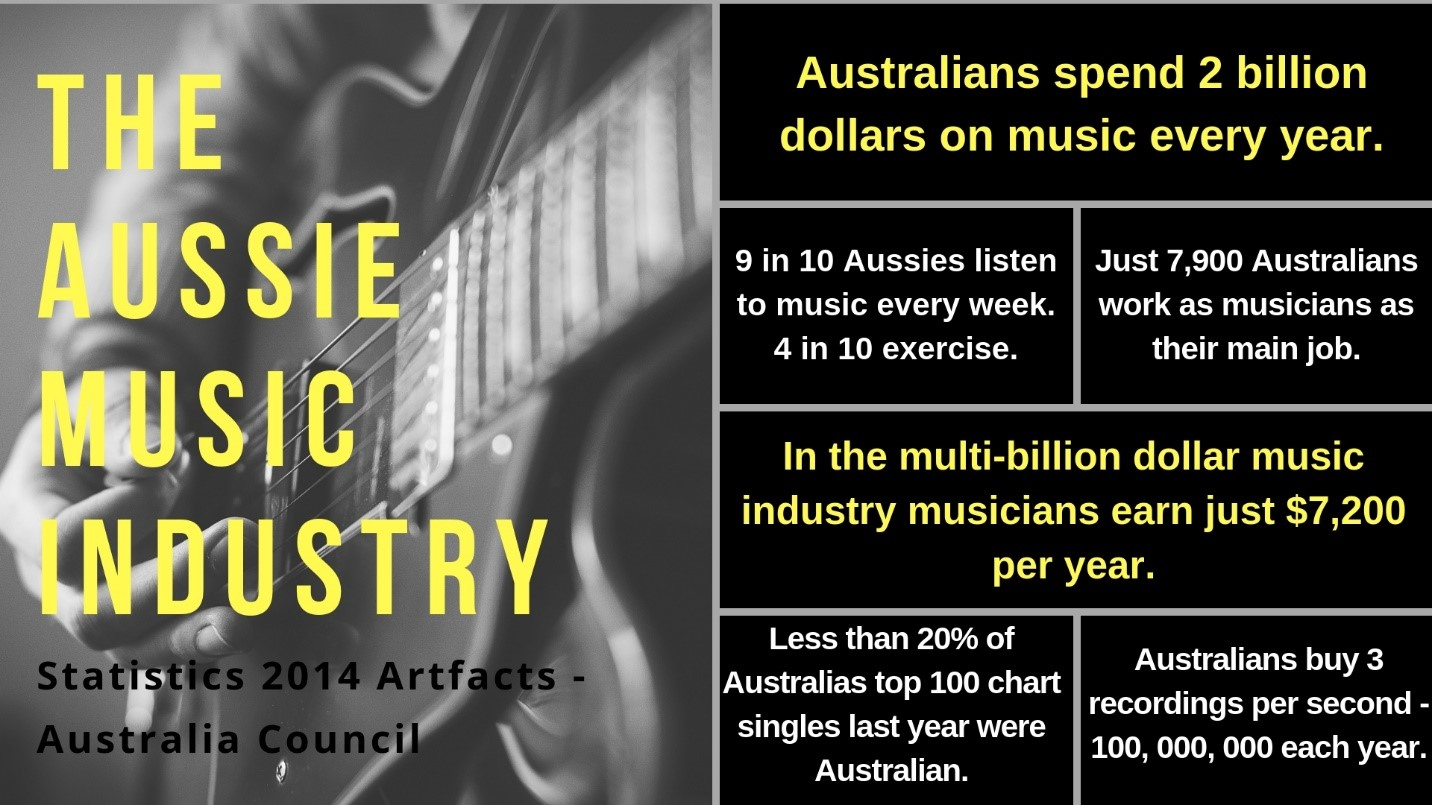 The Industry Problem - While streaming was sold to the music industry as an accessible distribution channel with almost unlimited global reach; it has highlighted some increasing inequities in the music industry.