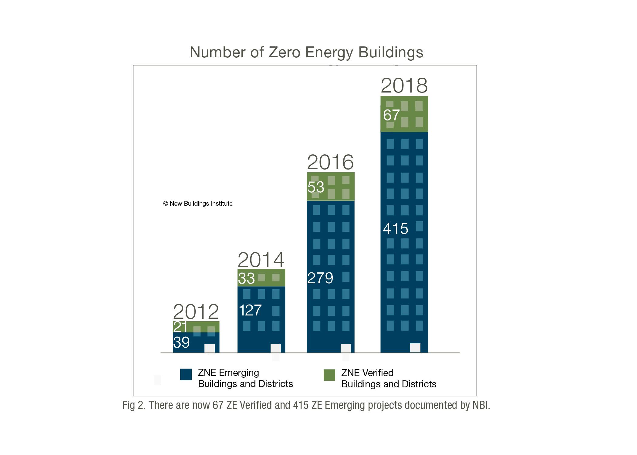 New Buildings Institute 2018 Report