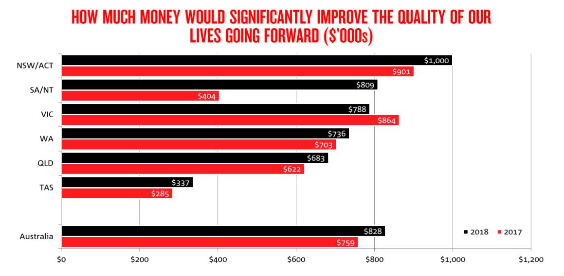 (Source: NAB Financial Freedom Survey 2018)