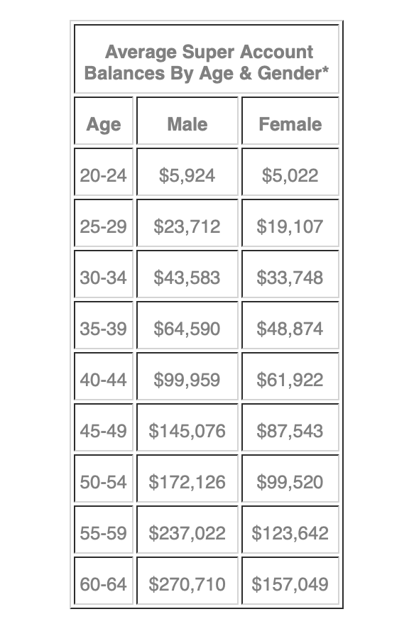 *ASFA. (2017). Superannuation account balances by age and gender.