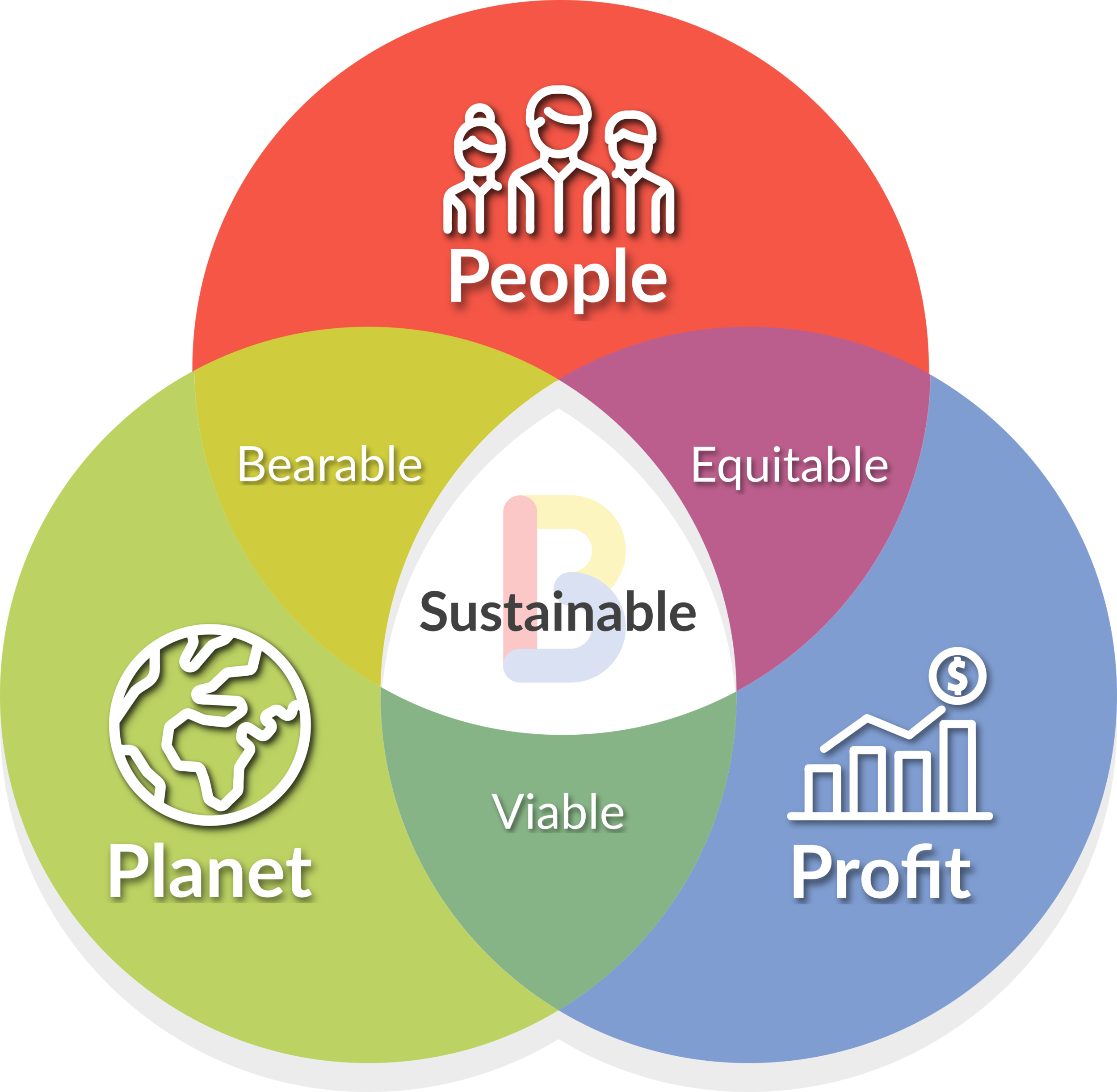 The Triple Bottom Line: People, Planet & Profit