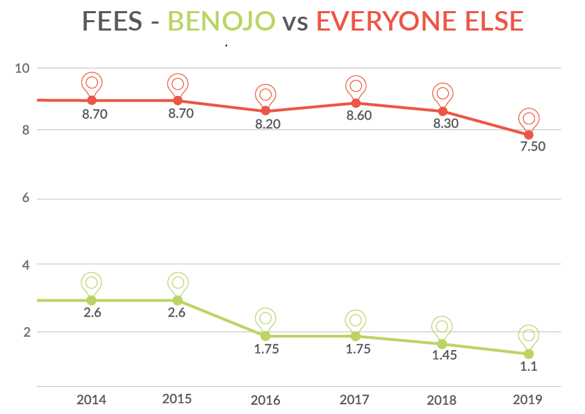 Benojo Vs Graph.png