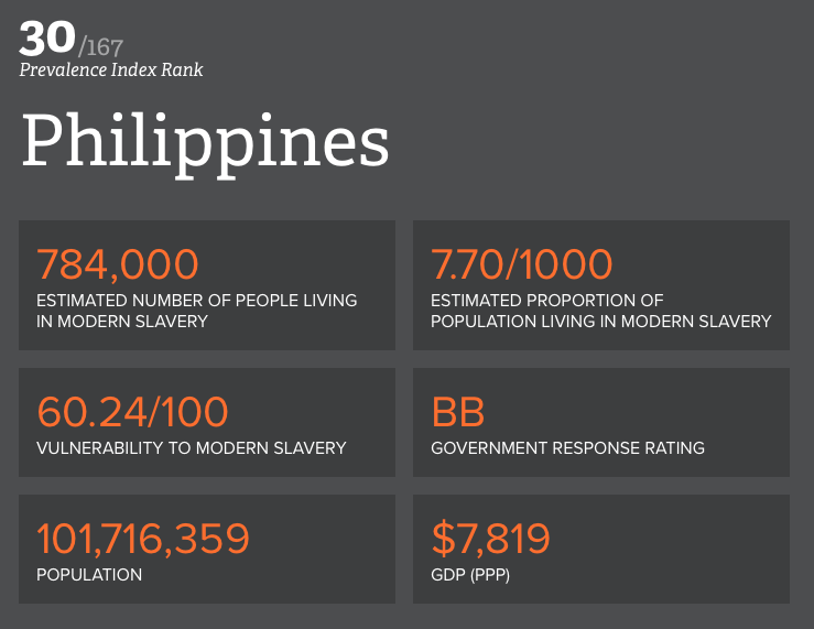 Unfortunately, India is not a standalone case… the reality only looks bleaker with additional statistics. Modern slavery has also entrenched itself in the Philippines. About 60 out of 100 people are prone to exploitation where 784,000 people are currently trapped out of a population over 100 million.