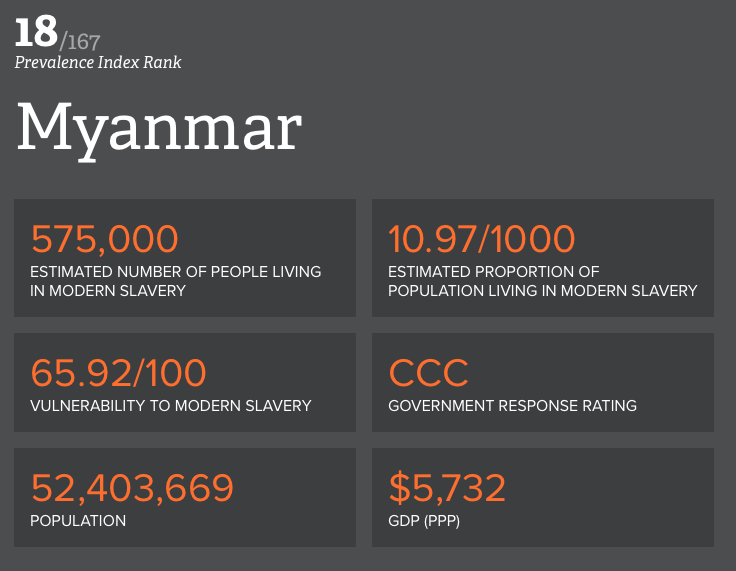 Similarly, in Myanmar, a nation composed of more than 100 distinct ethnic groups, has 575,000 people living in modern slavery out of its population of 52 million. The ethnic complexities of places like the Philippines and Myanmar means there is constant conflict between rival groups. The communities we work in have long histories of wars and children are vulnerable to becoming soldiers. We work in prevention and rescue of these children – seeking to provide them with education and an appreciation of peace-building and non-violent conflict resolution.