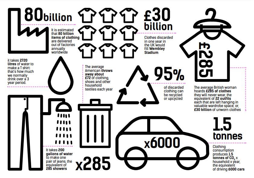 Stats by Fashion Revolution