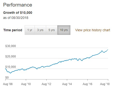 This chart reflects fund performance over the past 10 years.