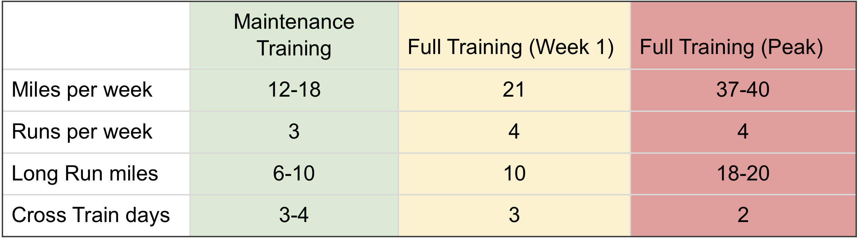 Kayla Blanding's Maintenance Training vs. Full Training Chart