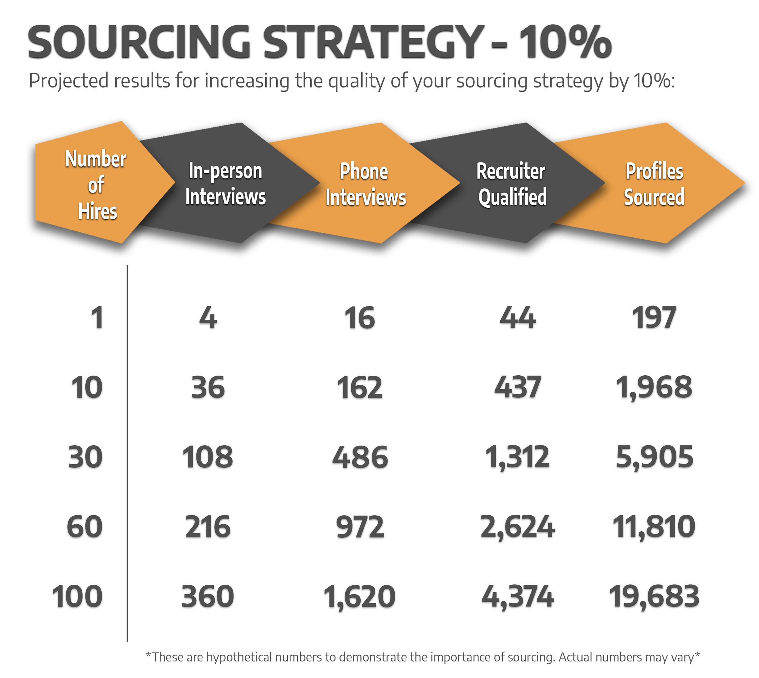 *These are hypothetical numbers to demonstrate the importance of sourcing. Actual numbers may vary*